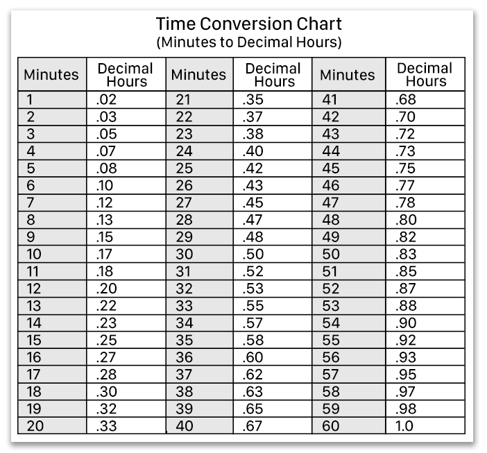 Redcort Time Conversion Chart