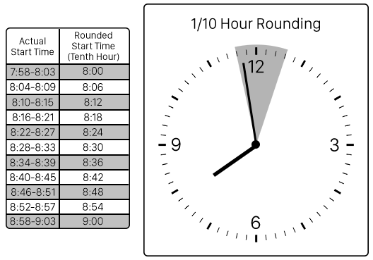 Virtual TimeClock Tenth Hour Rounding