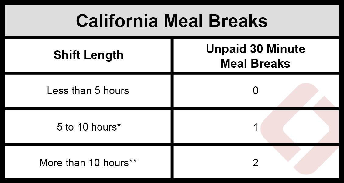 California meal break table chart