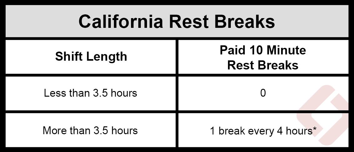 California Paid Rest break law chart table